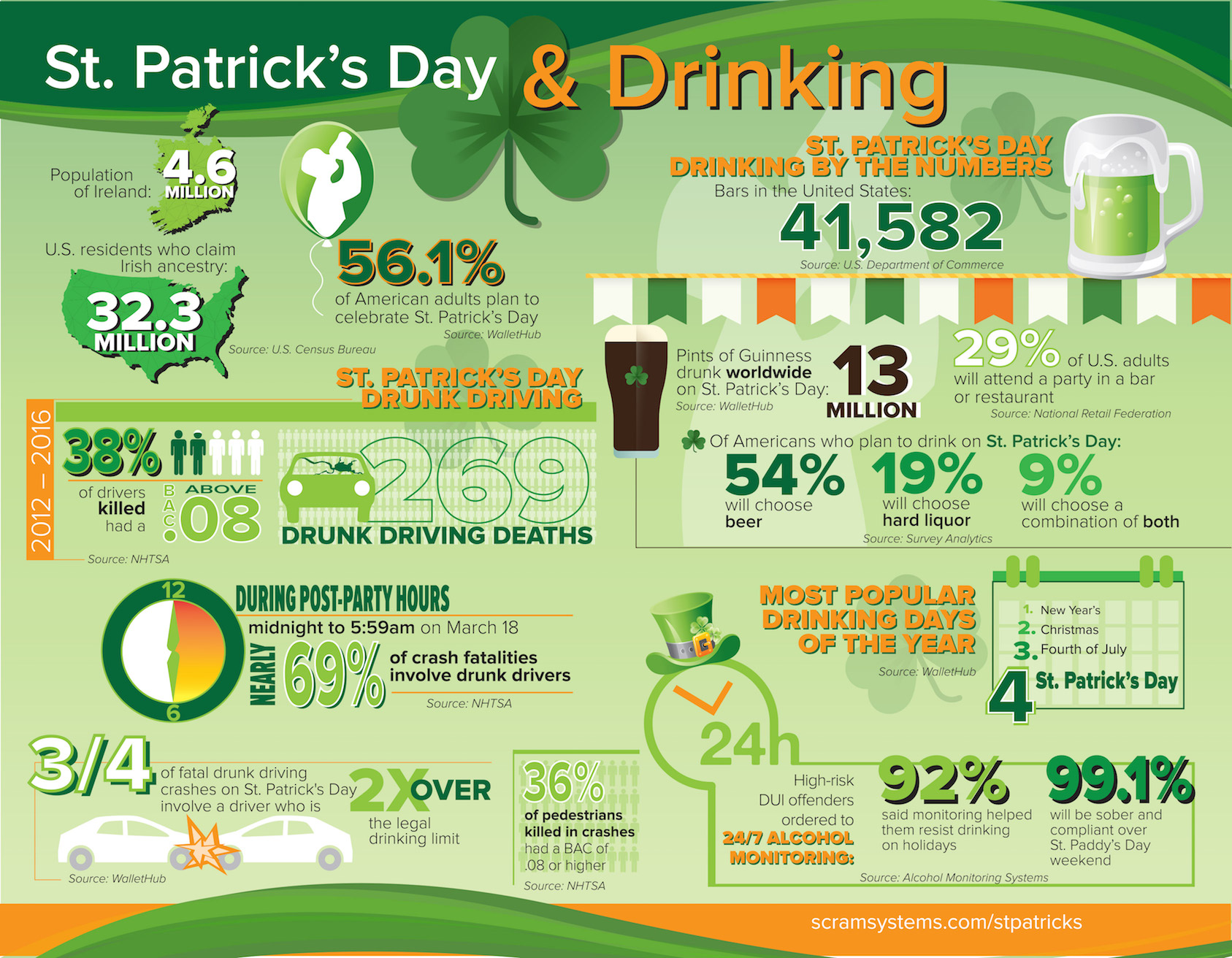 st-patricks-day-drinking-infographic-2018-small